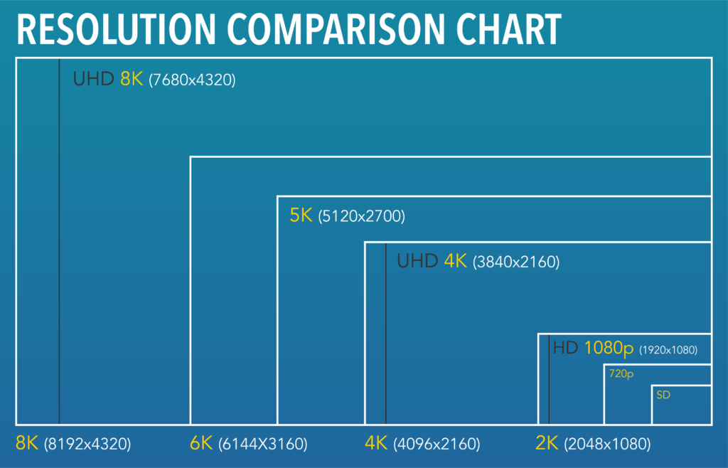 android tv box 4K and 6K resolution comparison