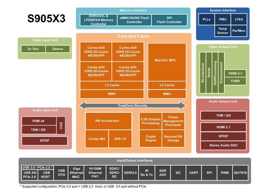 H96 -max x3 android tv box Amlogic S905X3 Diagram
