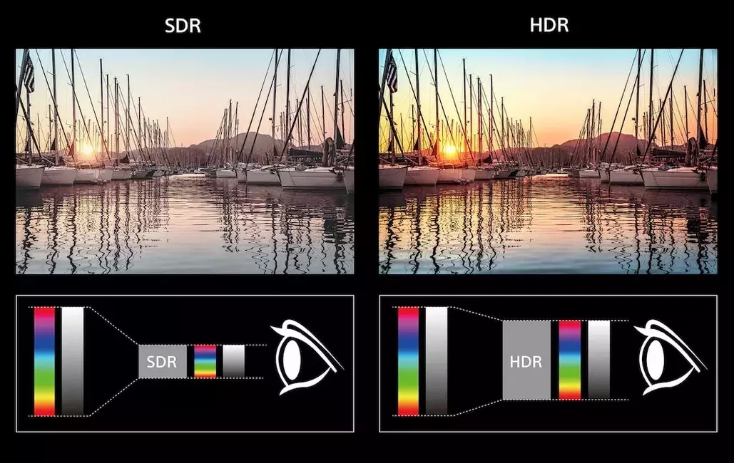 What is the difference between HDR and 4K