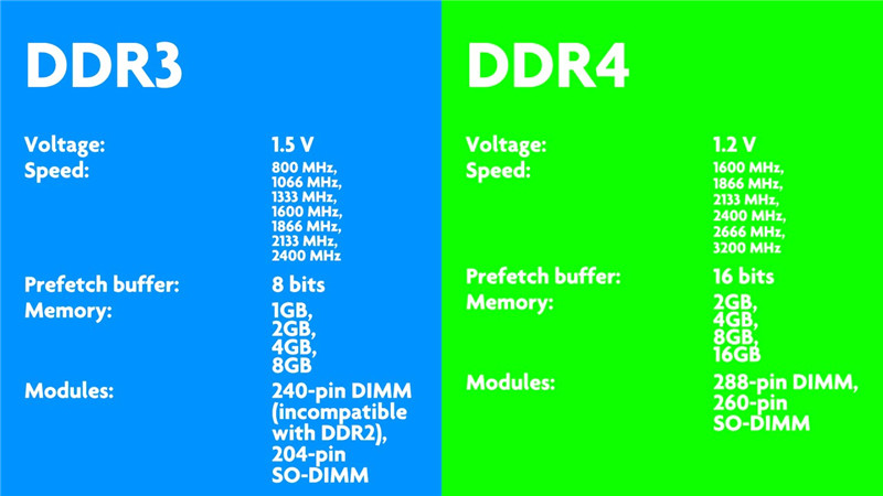 How to choose DDR3/DDR4 of android tv box?