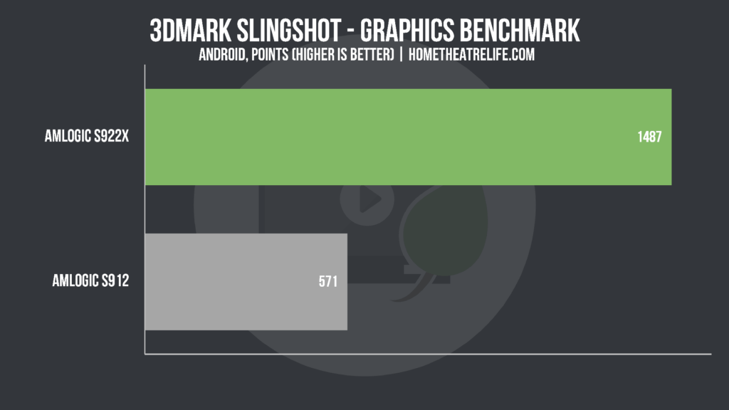 android tv box S922X vs S912 3DMark Slingshot Graphics Benchmark