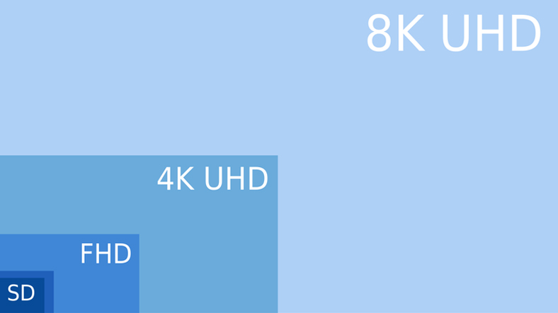 What is Android Smart TV Box SD FULL HD 4K UHD and 8K