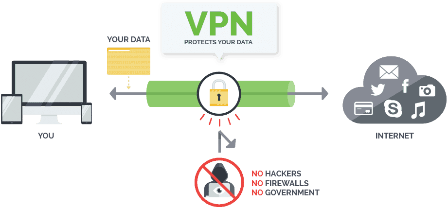 how a VPN works for android tv box
